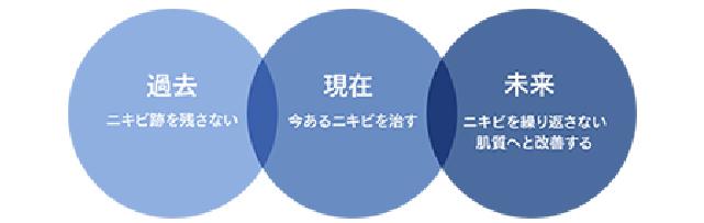 タカミ式ニキビ治療でアプローチする3つの時間軸